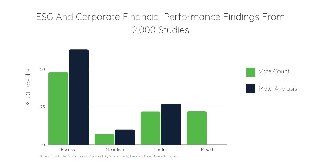 ESG and Corporate Financial Performance Graph