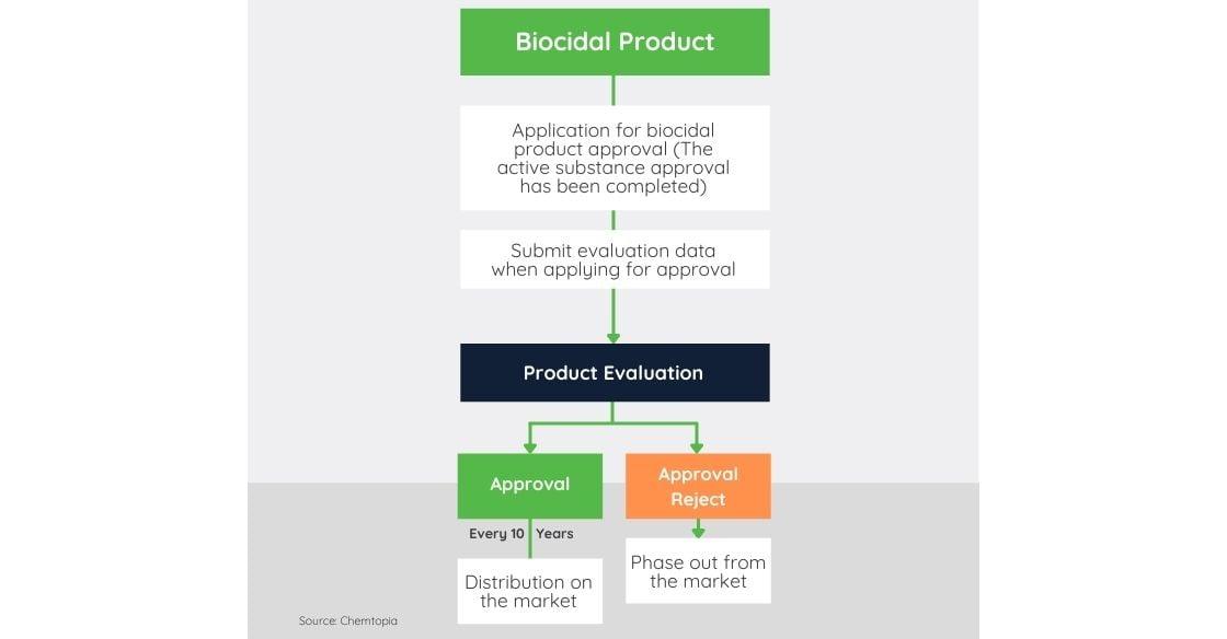 Biocidal Product Regulation (BPR) Application Process