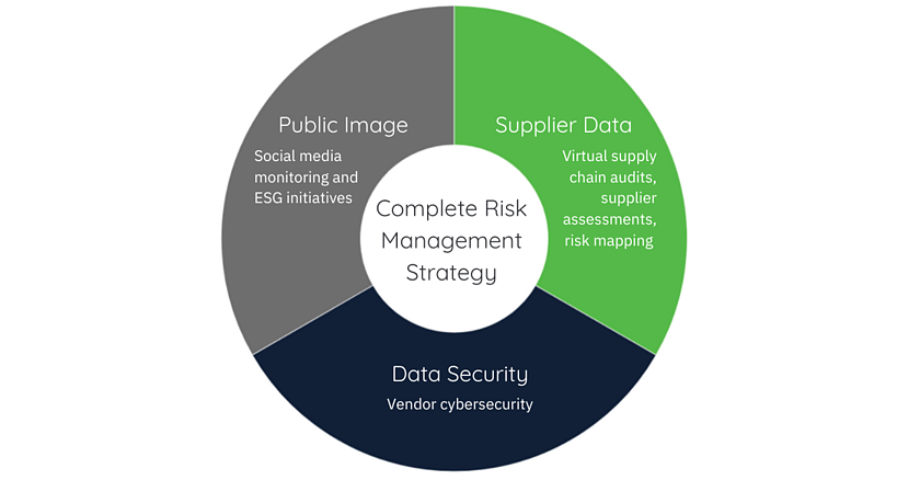 Complete Risk Management Strategy (2)