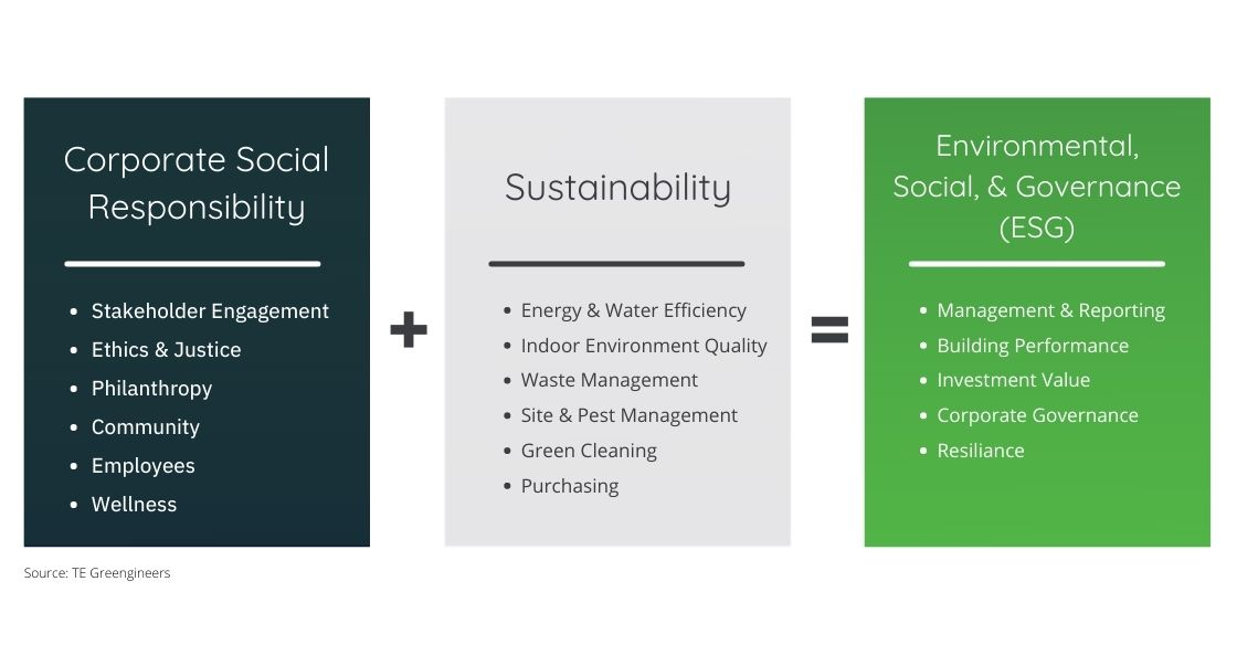 Corporate Social Responsibility Plus Sustainability Is ESG