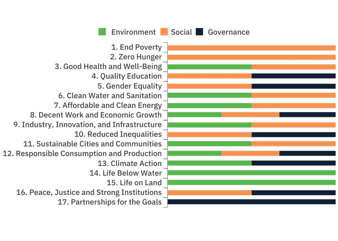 ESG to UN SDG map