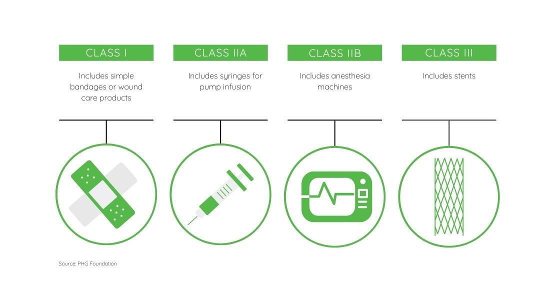EU IVDR and MDR Classification