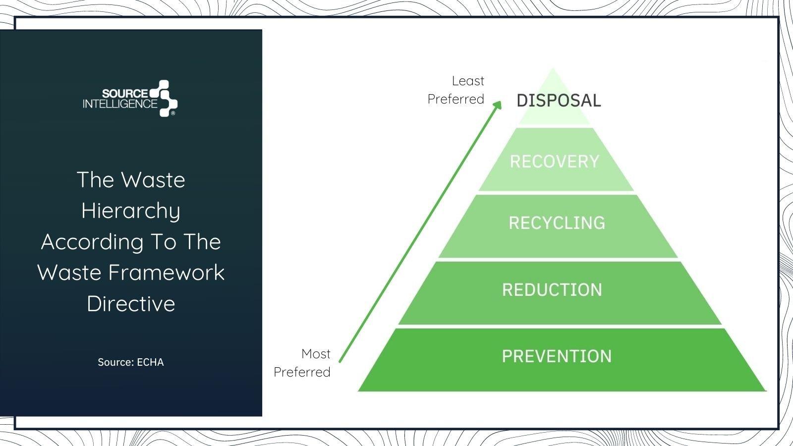 EU Waste Framework Directive Hierarchy