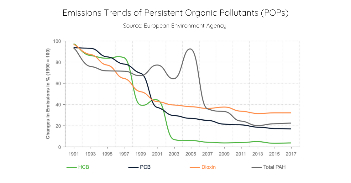 Emissions Trends of Persistent Organic Pollutants (POPs) (1)