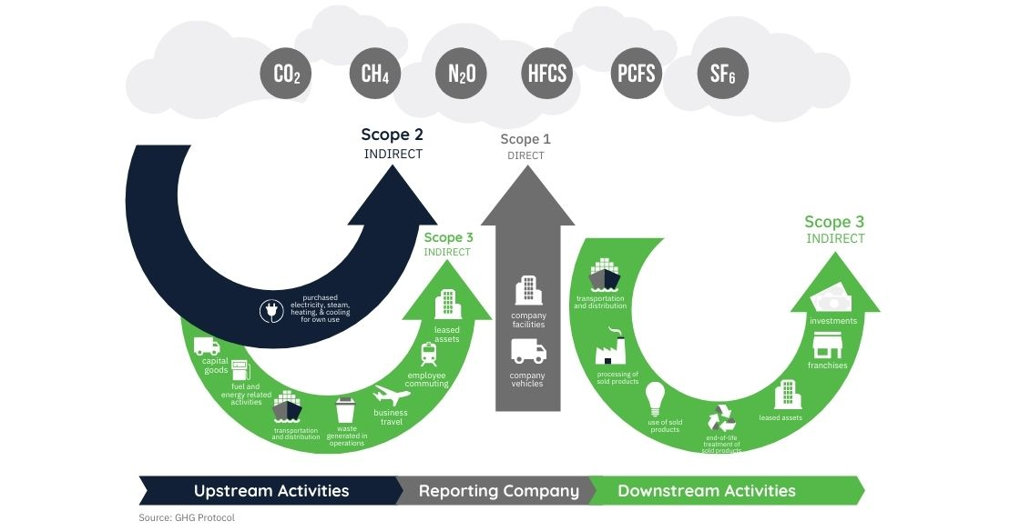 GHG Protocol Scopes And Emissions