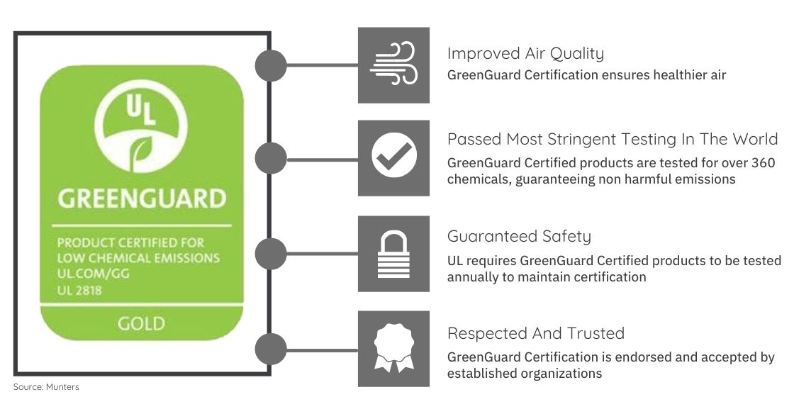 GreenGuard Certification Coverage (1)