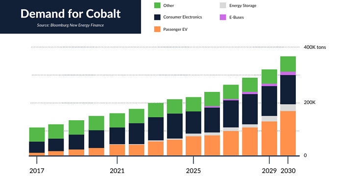 demand for cobalt rising to cause conflict mineral