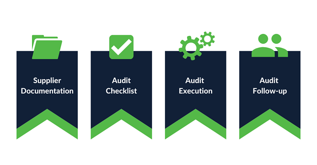 supplier audit steps to take during social distancing diagram
