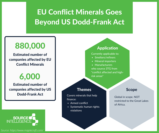 How Eu Conflict Minerals go beyond US Dodd-Frank Act diagram