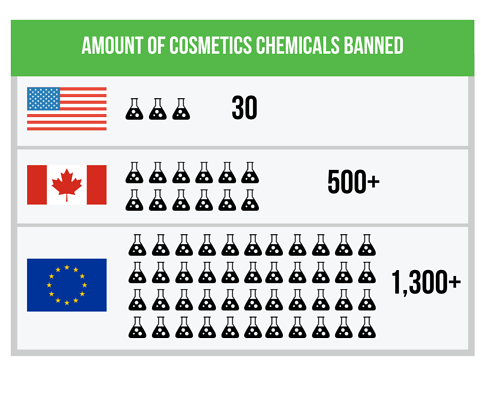 banned cosmetic chemicals