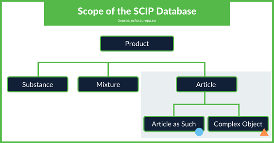 scope of the SCIP database chart