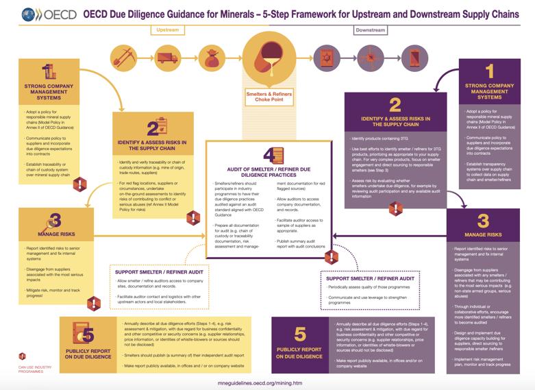 OECD EU Conflict Minerals 5 Step Framework diagram