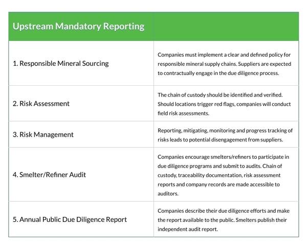 Eu Conflict Minerals Upstream Reporting chart