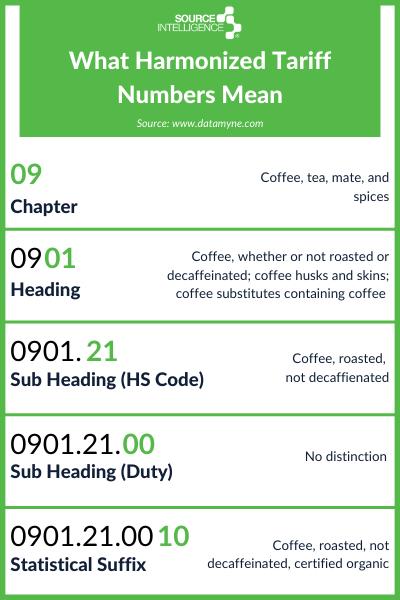 harmonized tariff code number definition