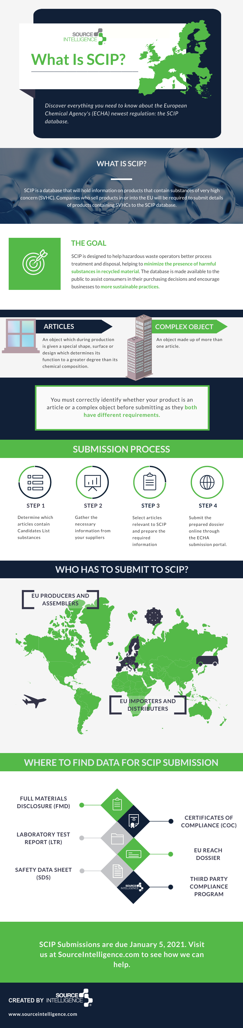 What is SCIP Database