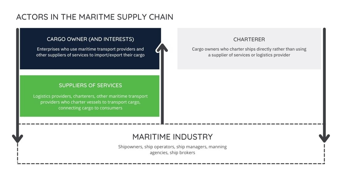 MARITIME INDUSTRY Supply Chain (1)