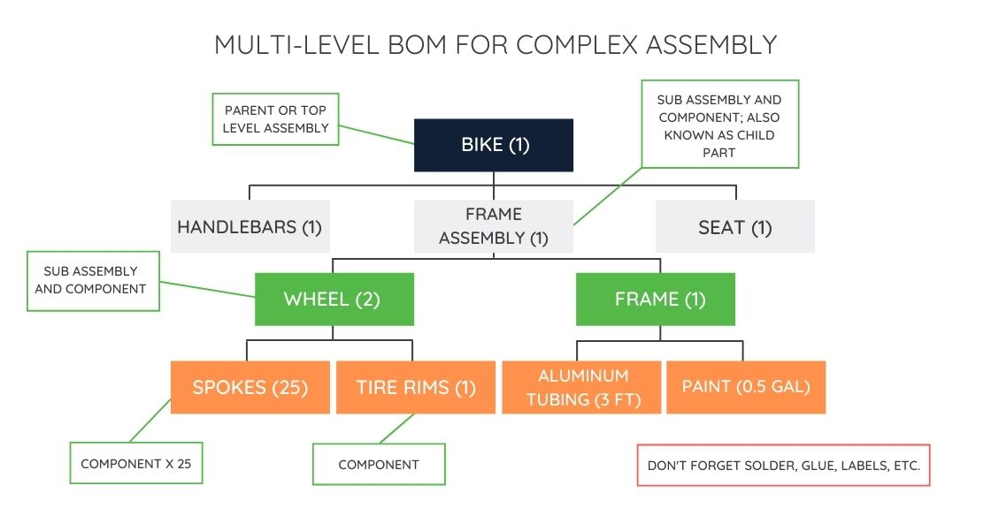 MULTI LEVEL BOM FOR COMPLEX ASSEMBLY
