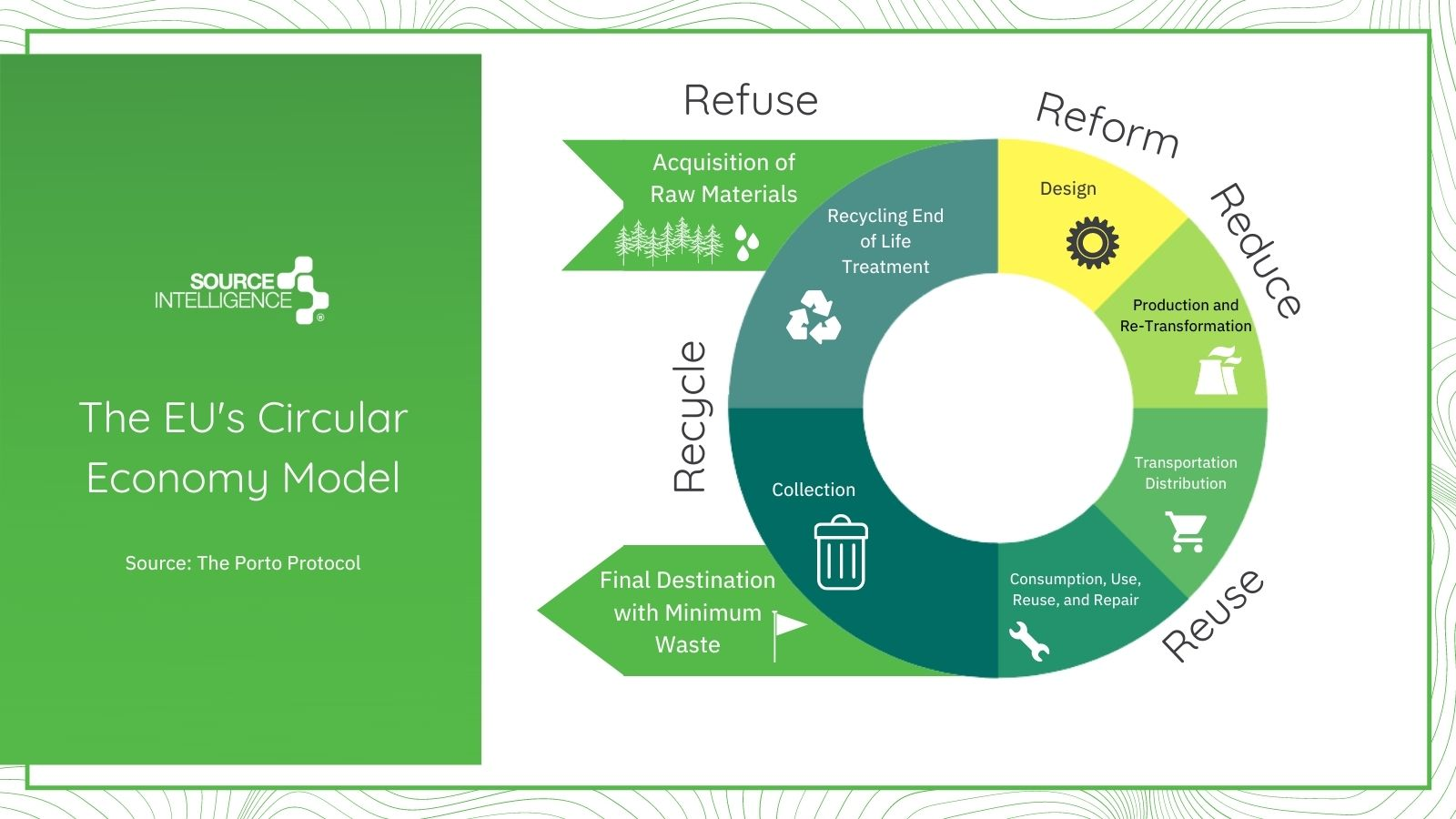 SCIP Database FAQ Circular Economy diagram