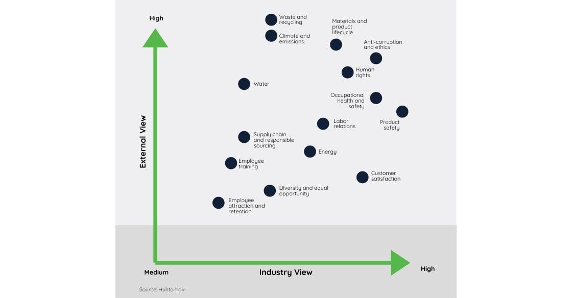Sample ESG Materiality Map
