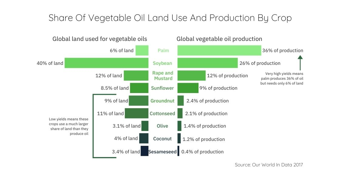 Share Of Vegetable Oil Land Use And Production By Crop