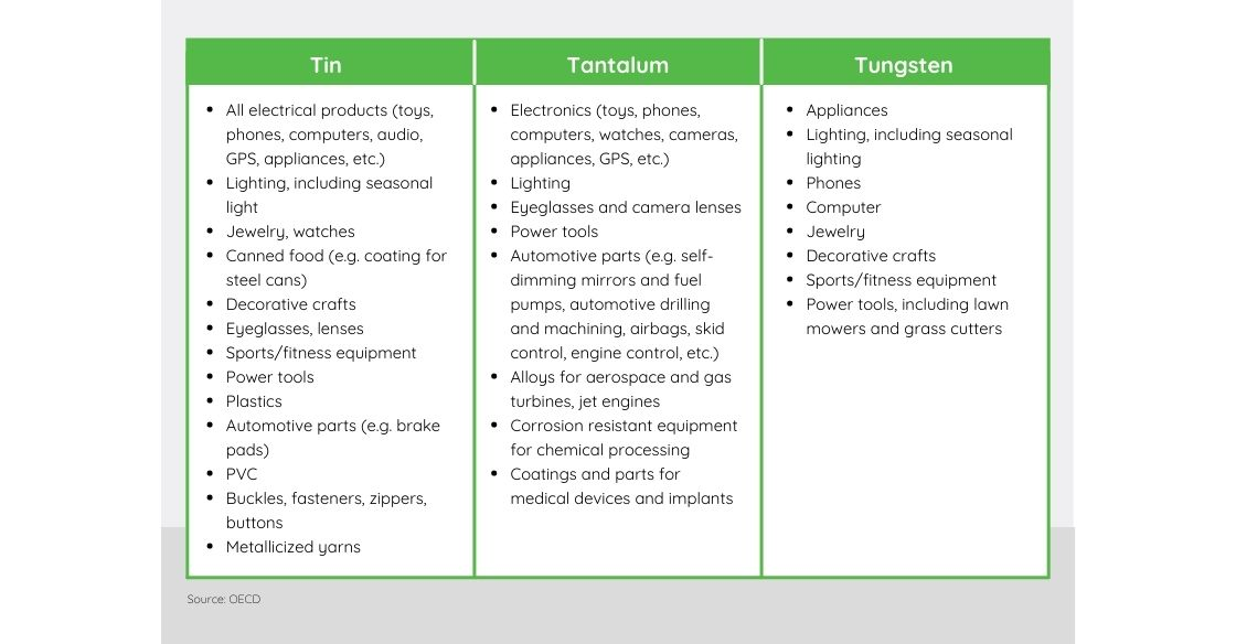Tin, Tungsten, and Tantalum Uses