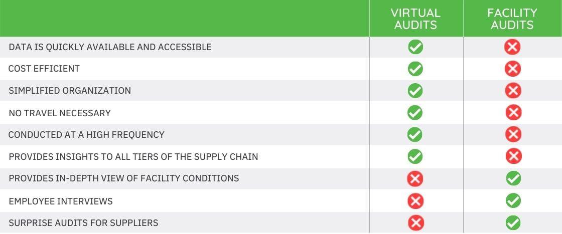 Virtual Adits VS. Facility Audits pros and cons