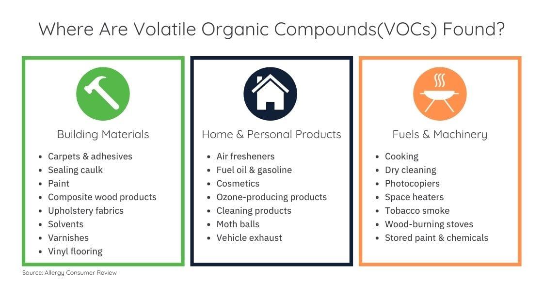 Where Are Volatile Organic Compounds(VOCs) Found