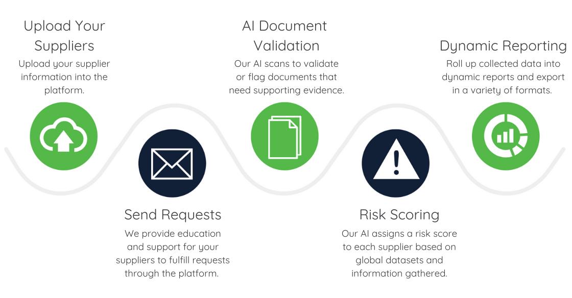 Source Intelligence compliance document process