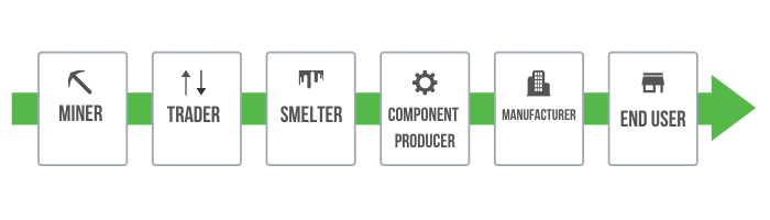 Mineral sourcing supply chain